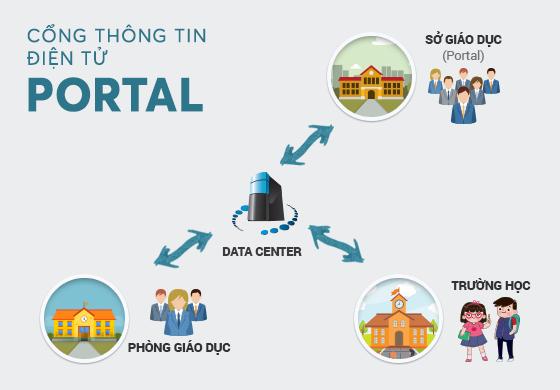 Cổng thông tin điện tử (Portal) – Tốc độ – Kết nối – Linh hoạt